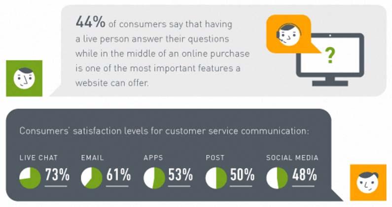 live chat satisfaction zendesk