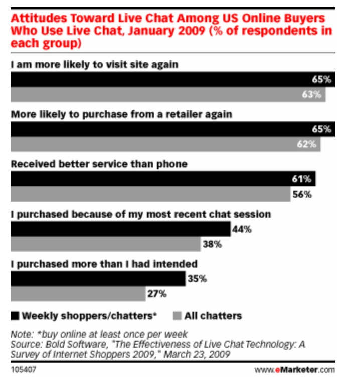 guide-to-live-chat_emarketer-chat-stats
