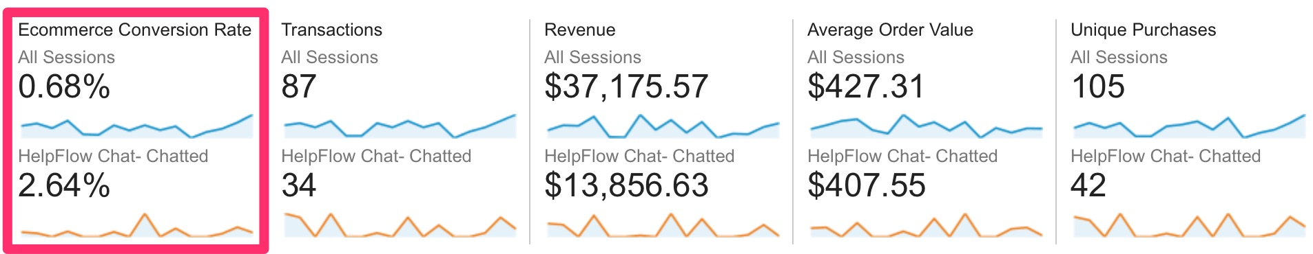 guide-to-live-chat_stats_helpflow-google-analytics-1